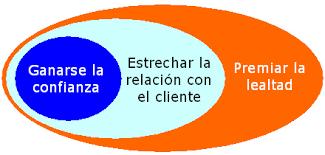 Cómo fidelizar clientes