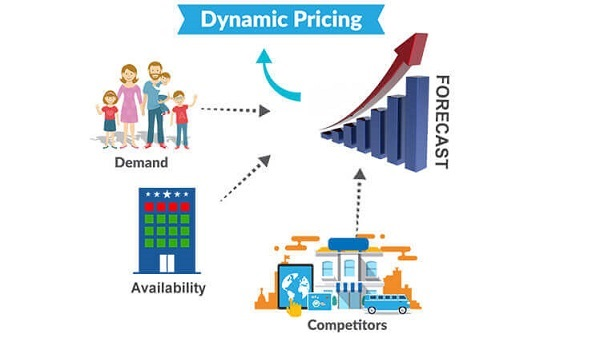 Rentabiliza tu e-commerce con Dynamic Pricing
